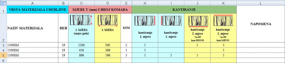 Oznaka kantiranja - debljina trake